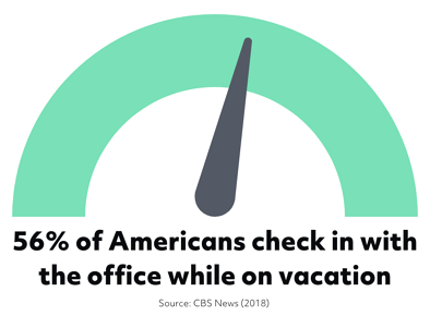 56% of Americans check in with the office while on vacation