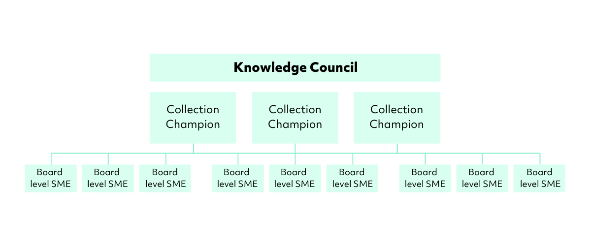 Knowledge-Council-Chart