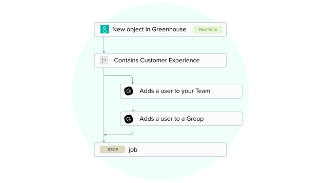 Connect Guru and Greenhouse with Workato