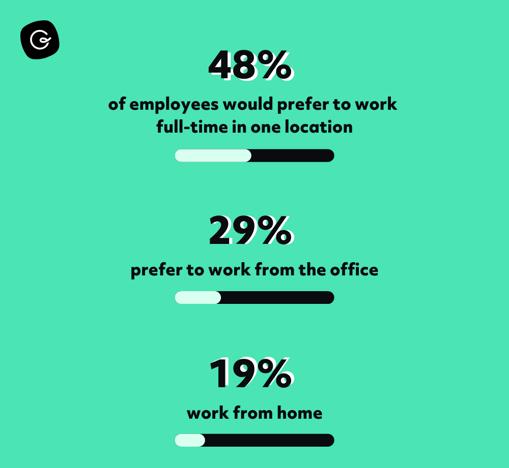Hybrid Work Stat-1