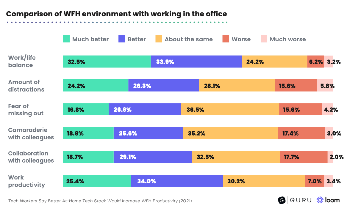 Comparison of WFH environment with working in the office