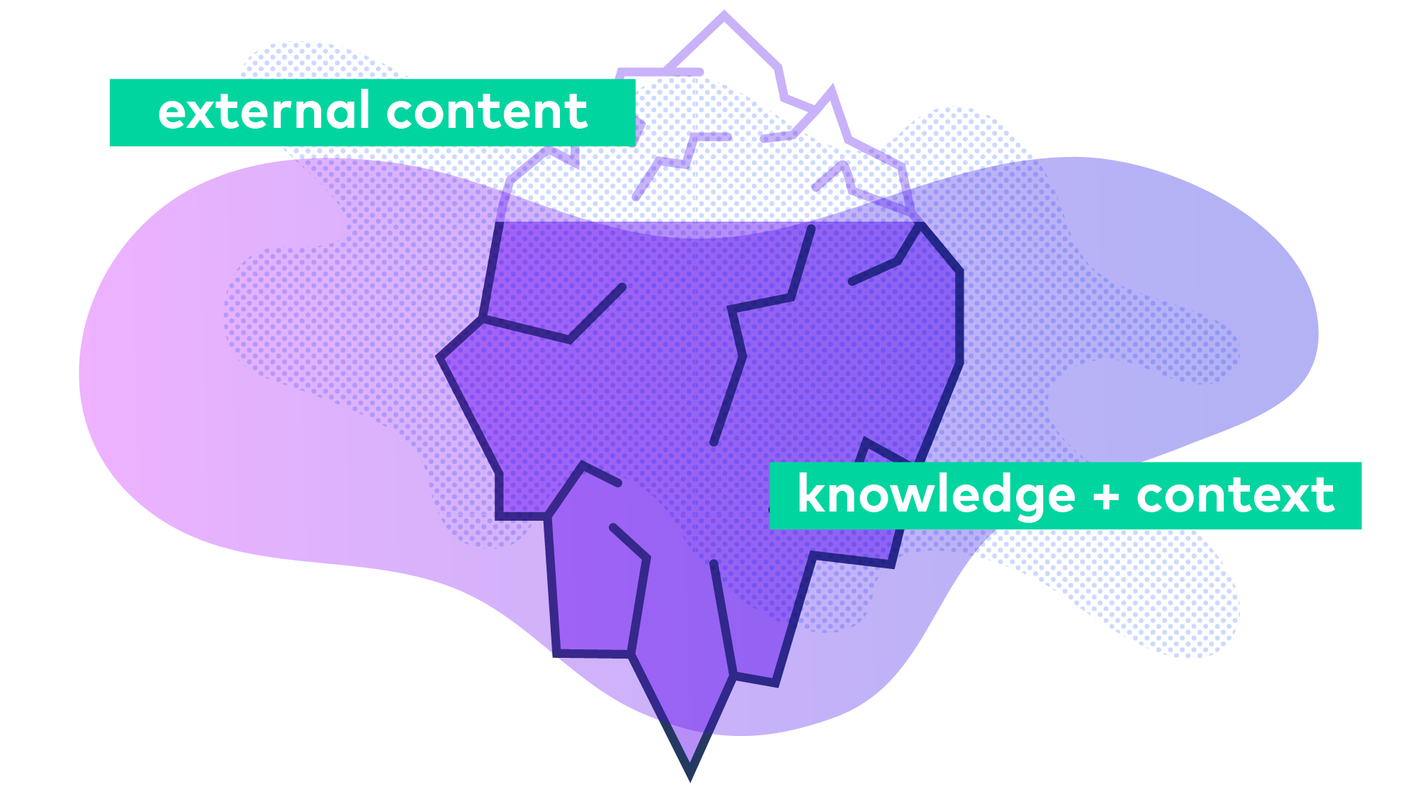 Enterprise knowledge is an iceberg