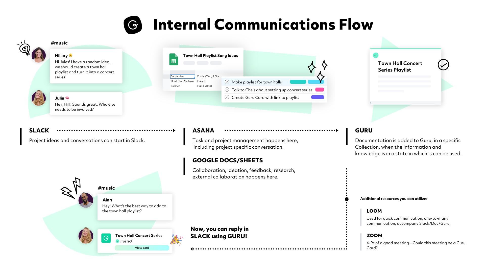 Internal Communications Flow