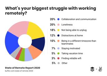 biggest-struggle-remote-work-buffer-2020