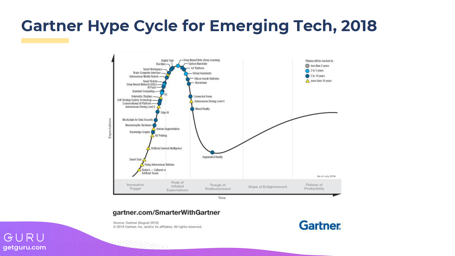 Gartner Hype Cycle 2018
