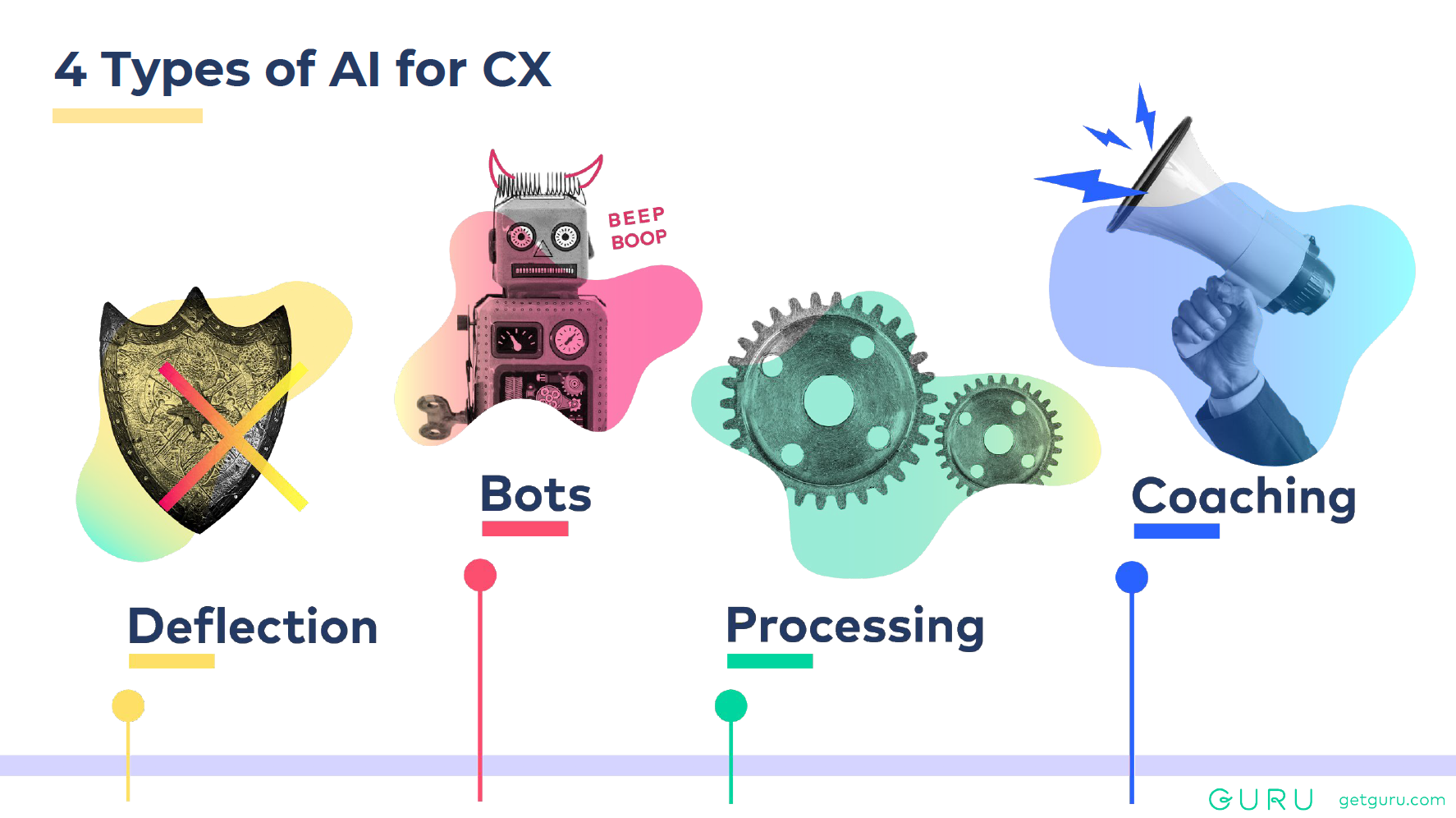 4 Types of AI