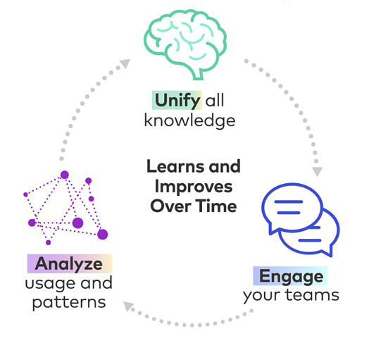 Unify - Engage - Analyze