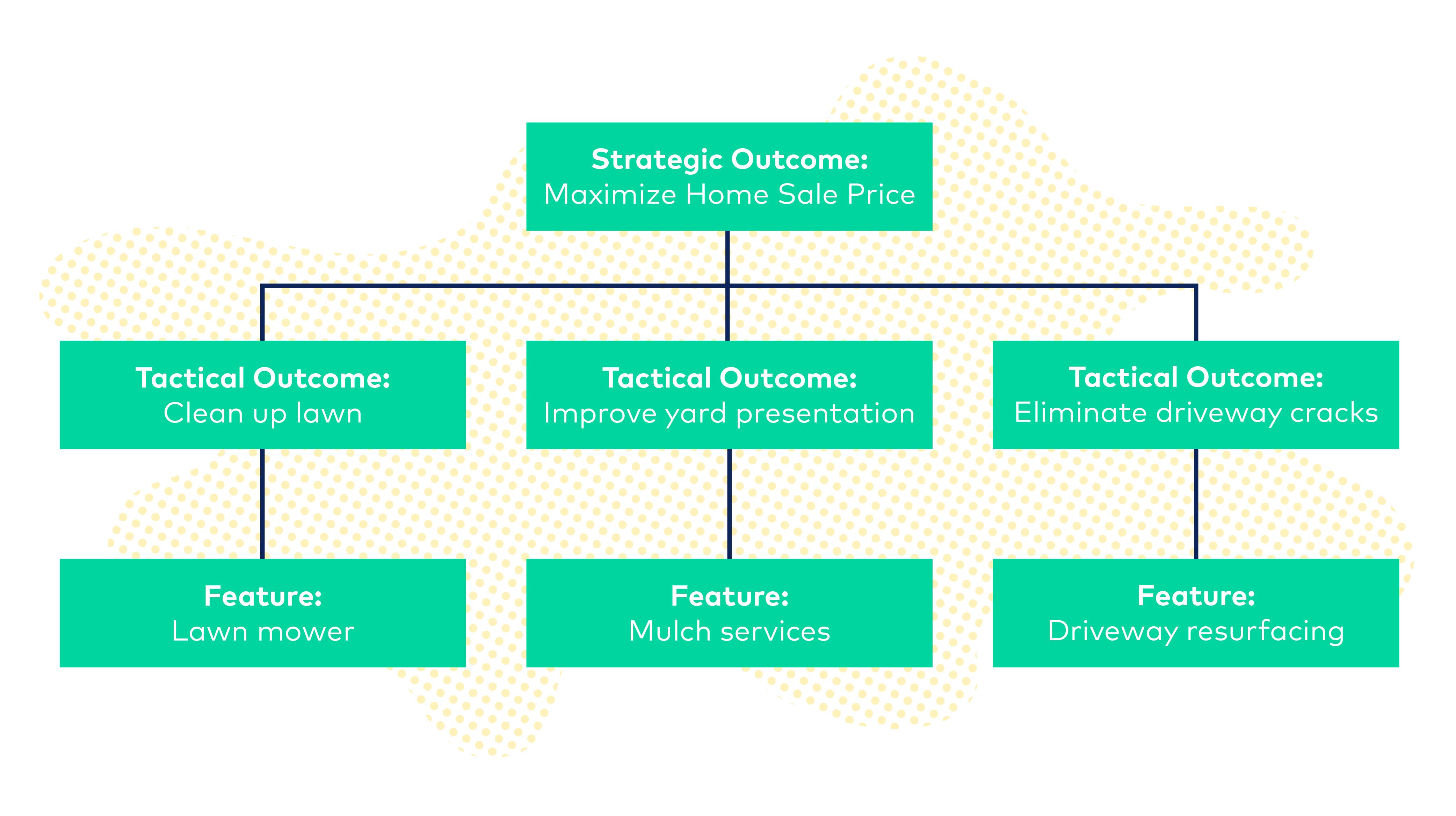 strategic outcomes sales demo