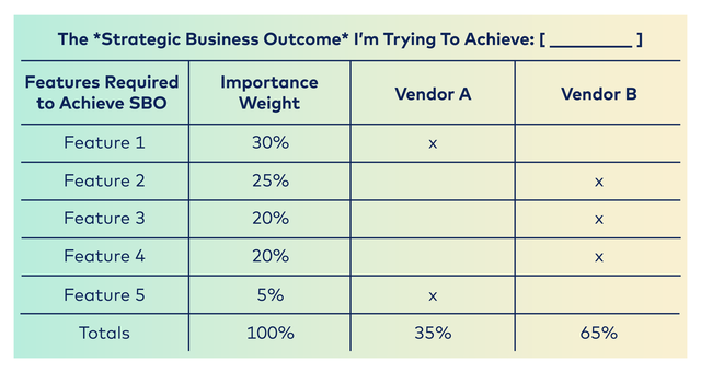 strategic outcomes
