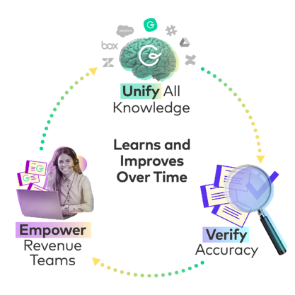Unify and verify knowledge, empower your revenue team