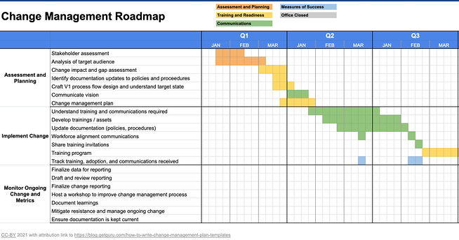 change-management-plan-template-roadmap