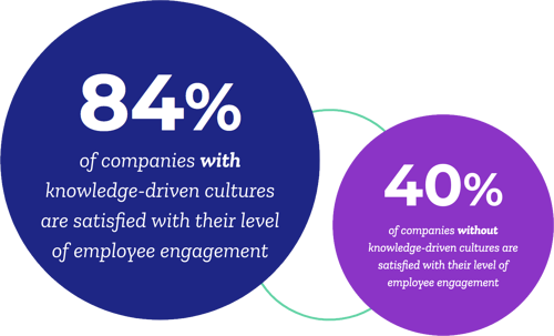 employee-engagement-in-knowledge-driven-cultures