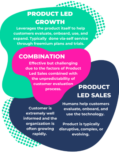 product-led-sales-graphic