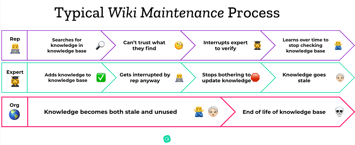Typical internal wiki maintenance